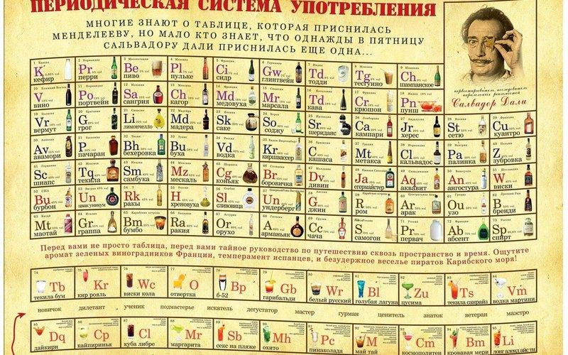 Анекдоты: «Сначала таблица Менделеева приснилась Пушкину, ноонничего непонял»