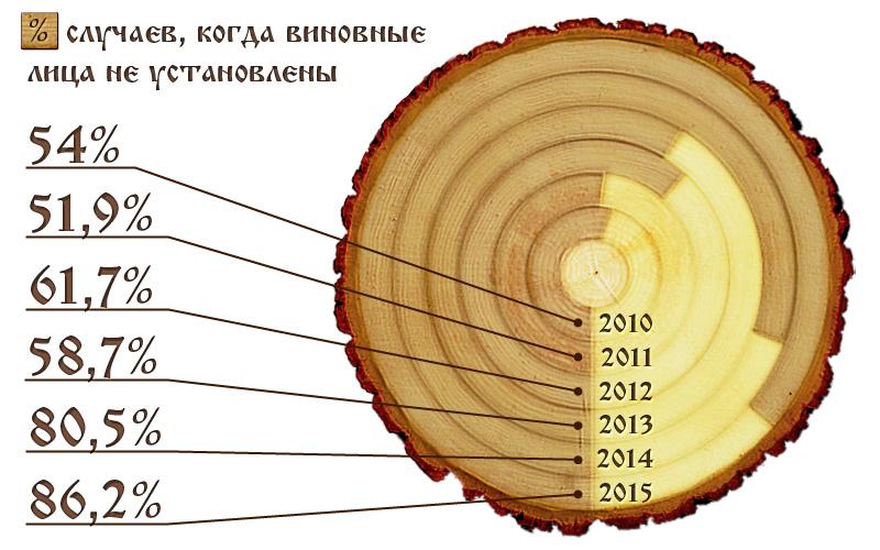 Динамика незаконных рубок леса в Брянской области в 2010–2015 годах