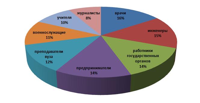Россияне выбрали самые престижные профессии
